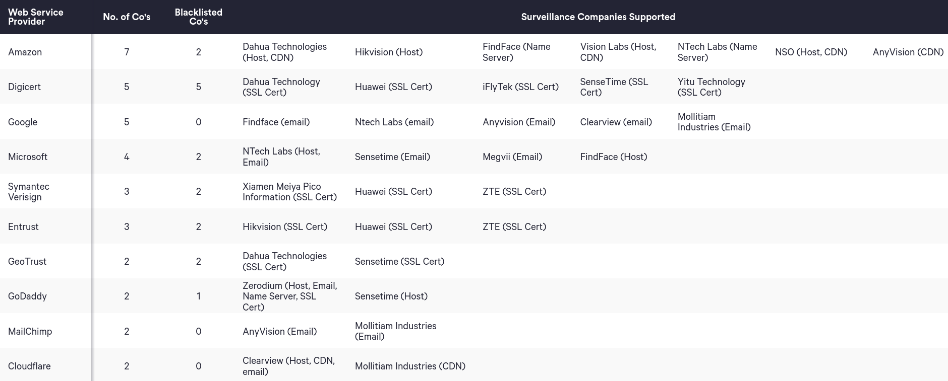 big-tech-supporting-blacklisted-surveillance-companies-03.png